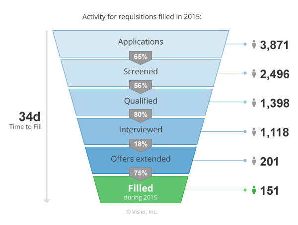 how to use recruiting funnel metrics for talent forecasting