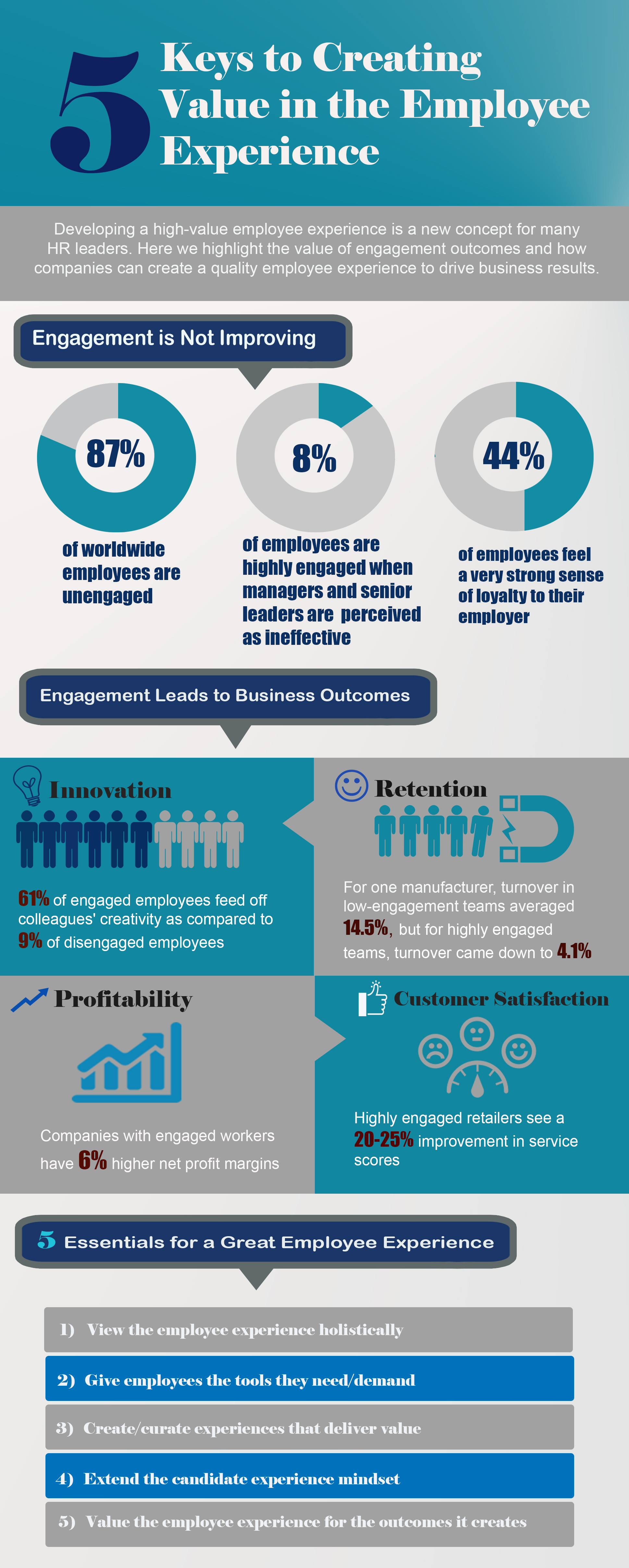 Sample Infographic 5 Keys Value Employee Experience