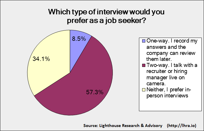candidate video interview preferences