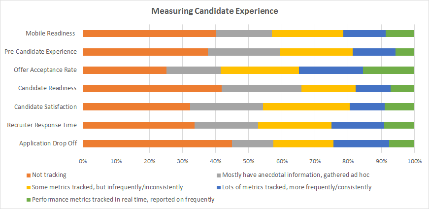How to Measure the Candidate Experience