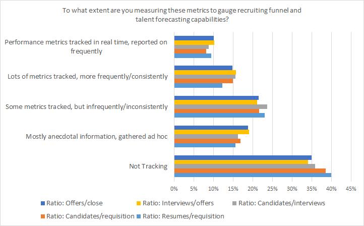 recruiting funnel ratios