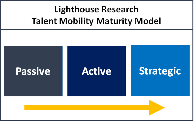 talent mobility maturity model