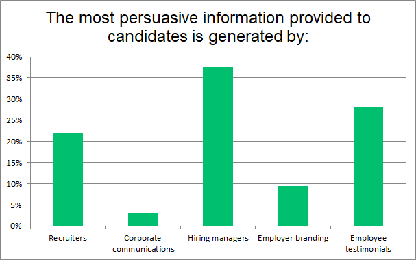 Hiring managers create credibility in the candidate experience