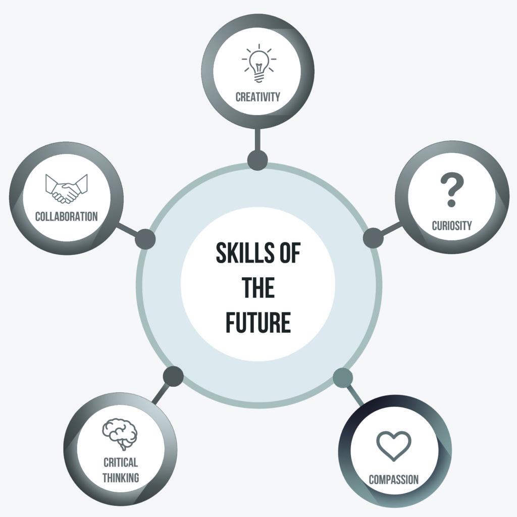 future human soft skills model