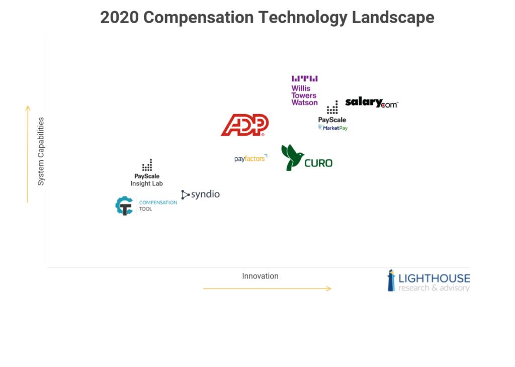 compensation technology provider landscape