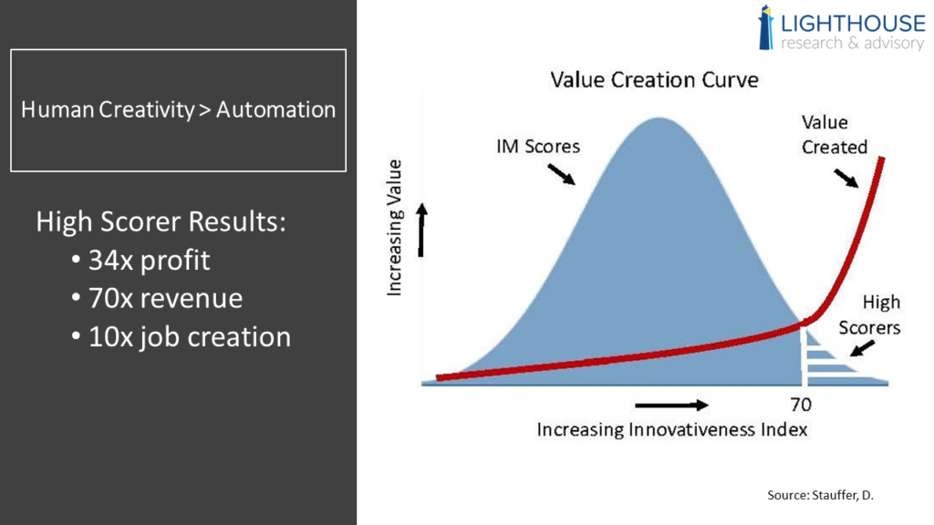 research innovation business value